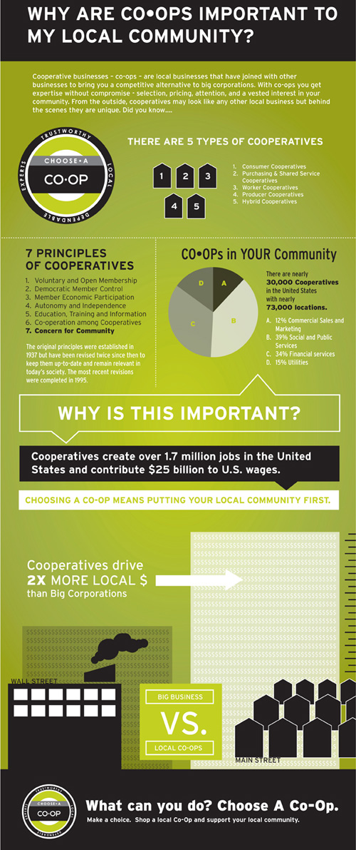 coop-info-graphic
